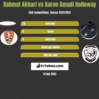 Rahmat Akbari vs Aaron Amadi Holloway h2h player stats