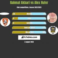 Rahmat Akbari vs Alex Rufer h2h player stats