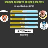 Rahmat Akbari vs Anthony Caceres h2h player stats