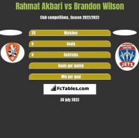 Rahmat Akbari vs Brandon Wilson h2h player stats
