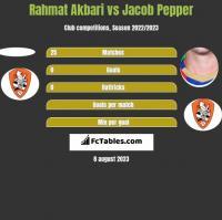 Rahmat Akbari vs Jacob Pepper h2h player stats