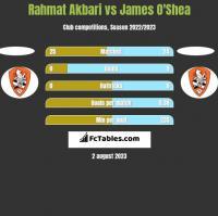 Rahmat Akbari vs James O'Shea h2h player stats