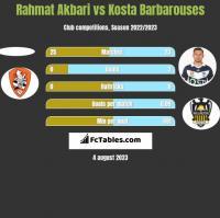 Rahmat Akbari vs Kosta Barbarouses h2h player stats