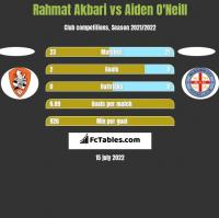 Rahmat Akbari vs Aiden O'Neill h2h player stats