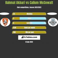 Rahmat Akbari vs Callum McCowatt h2h player stats