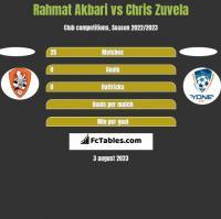 Rahmat Akbari vs Chris Zuvela h2h player stats
