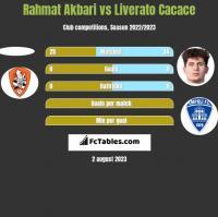 Rahmat Akbari vs Liverato Cacace h2h player stats