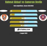 Rahmat Akbari vs Cameron Devlin h2h player stats