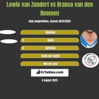 Lowie van Zundert vs Branco van den Boomen h2h player stats