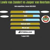 Lowie van Zundert vs Jasper van Heertum h2h player stats