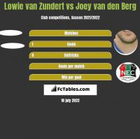 Lowie van Zundert vs Joey van den Berg h2h player stats