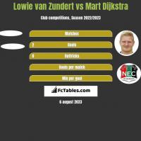 Lowie van Zundert vs Mart Dijkstra h2h player stats