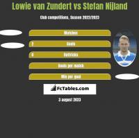 Lowie van Zundert vs Stefan Nijland h2h player stats