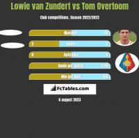 Lowie van Zundert vs Tom Overtoom h2h player stats