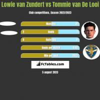 Lowie van Zundert vs Tommie van De Looi h2h player stats