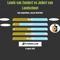 Lowie van Zundert vs Jellert van Landschoot h2h player stats