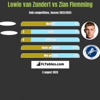 Lowie van Zundert vs Zian Flemming h2h player stats