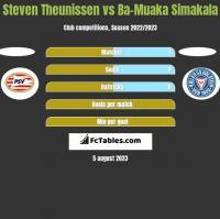 Steven Theunissen vs Ba-Muaka Simakala h2h player stats