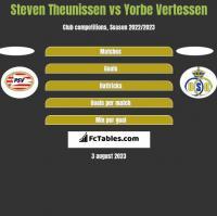 Steven Theunissen vs Yorbe Vertessen h2h player stats