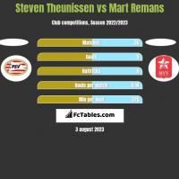 Steven Theunissen vs Mart Remans h2h player stats
