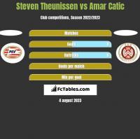 Steven Theunissen vs Amar Catic h2h player stats