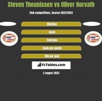 Steven Theunissen vs Oliver Horvath h2h player stats