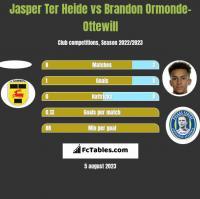 Jasper Ter Heide vs Brandon Ormonde-Ottewill h2h player stats