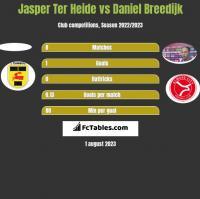 Jasper Ter Heide vs Daniel Breedijk h2h player stats