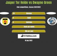 Jasper Ter Heide vs Dwayne Green h2h player stats