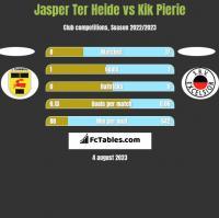 Jasper Ter Heide vs Kik Pierie h2h player stats