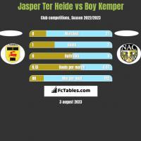 Jasper Ter Heide vs Boy Kemper h2h player stats
