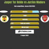 Jasper Ter Heide vs Jurrien Maduro h2h player stats