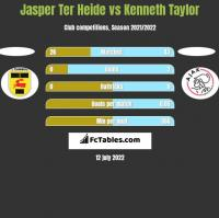 Jasper Ter Heide vs Kenneth Taylor h2h player stats