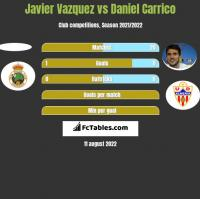 Javier Vazquez vs Daniel Carrico h2h player stats