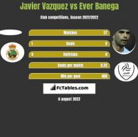 Javier Vazquez vs Ever Banega h2h player stats