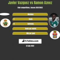 Javier Vazquez vs Ramon Azeez h2h player stats