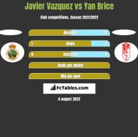 Javier Vazquez vs Yan Brice h2h player stats