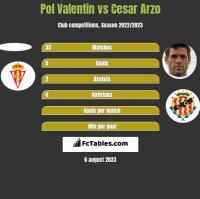 Pol Valentin vs Cesar Arzo h2h player stats