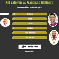 Pol Valentin vs Francisco Molinero h2h player stats