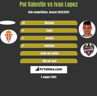 Pol Valentin vs Ivan Lopez h2h player stats