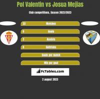 Pol Valentin vs Josua Mejias h2h player stats