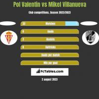Pol Valentin vs Mikel Villanueva h2h player stats
