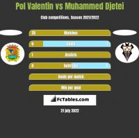 Pol Valentin vs Muhammed Djetei h2h player stats