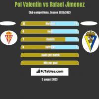 Pol Valentin vs Rafael Jimenez h2h player stats