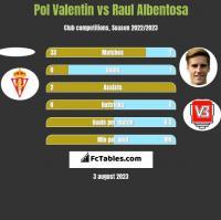 Pol Valentin vs Raul Albentosa h2h player stats