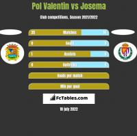 Pol Valentin vs Josema h2h player stats