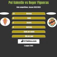 Pol Valentin vs Roger Figueras h2h player stats
