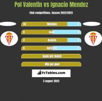 Pol Valentin vs Ignacio Mendez h2h player stats