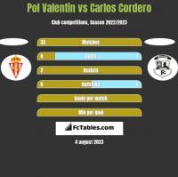 Pol Valentin vs Carlos Cordero h2h player stats