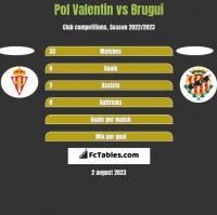 Pol Valentin vs Brugui h2h player stats